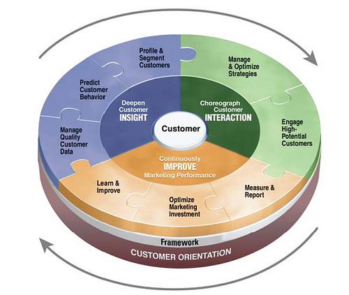 customer centred business model